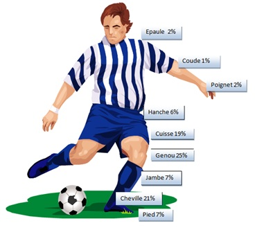 footballeur-repartition-tendinites.jpg
